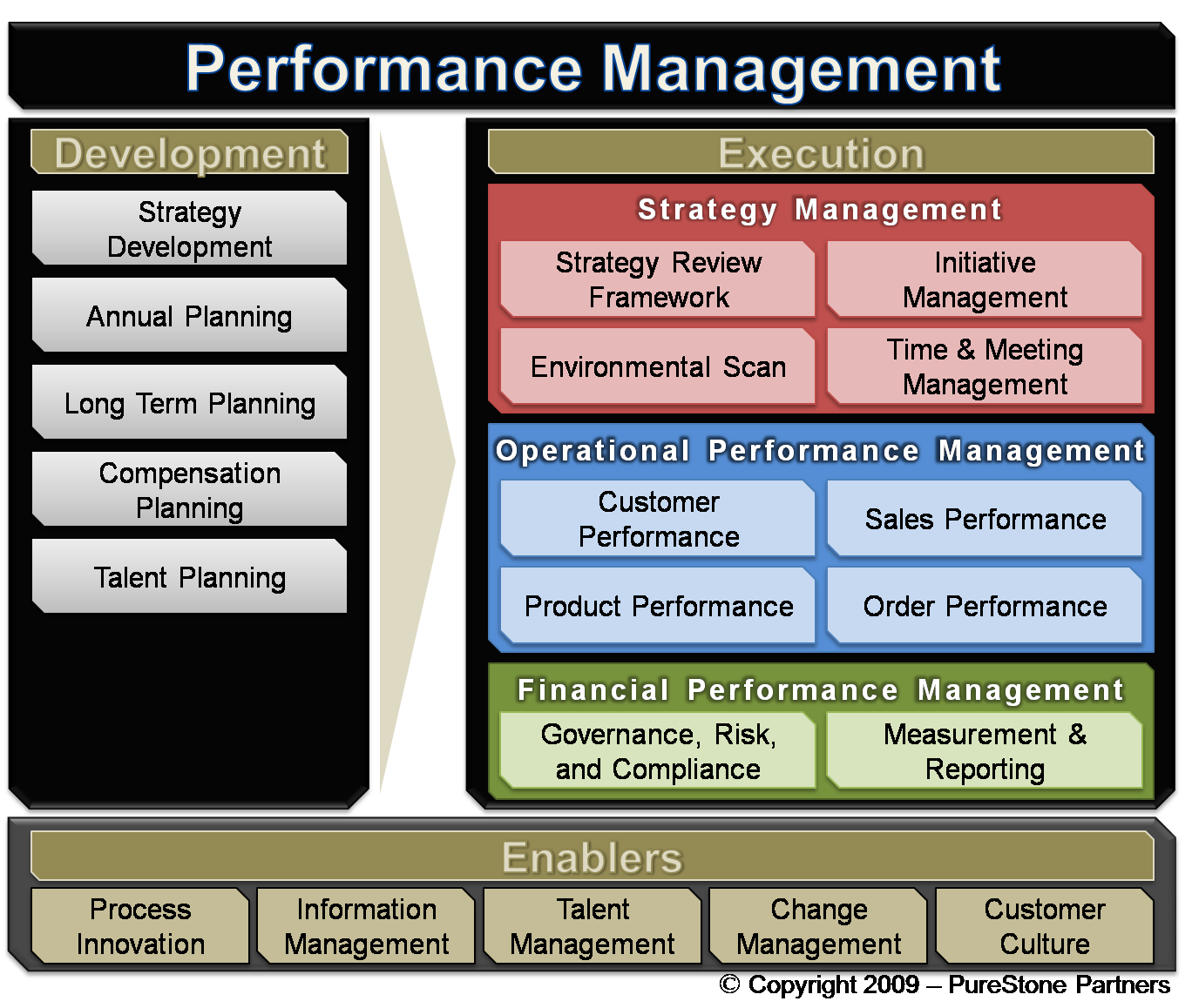 performance management strategy definitions Six major components,some of which have a number of sub-componentsdefinitions,  mandate and strategy external forces: for example,  performance management.