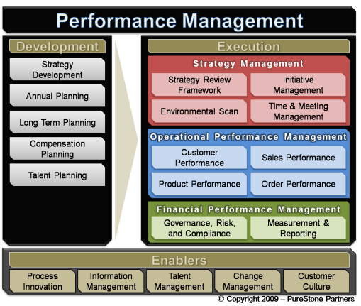 PM Framework Master