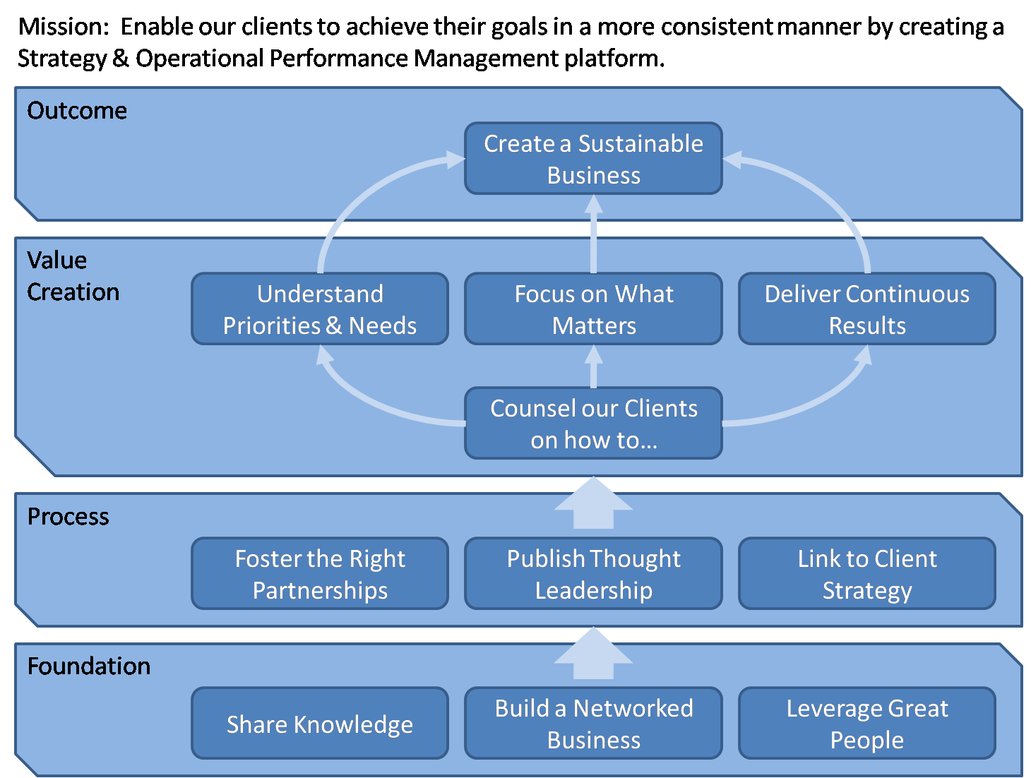 report of strategic management process practiced at jusco Customer management: to execute and maintain a crm process that is producing results marketing management: develop and implement a promotional plan to drive increased business alliance management: establish one new strategic alliance annually.