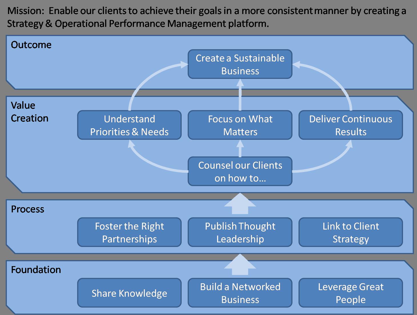 Strategy Map Purestone Partners Llc