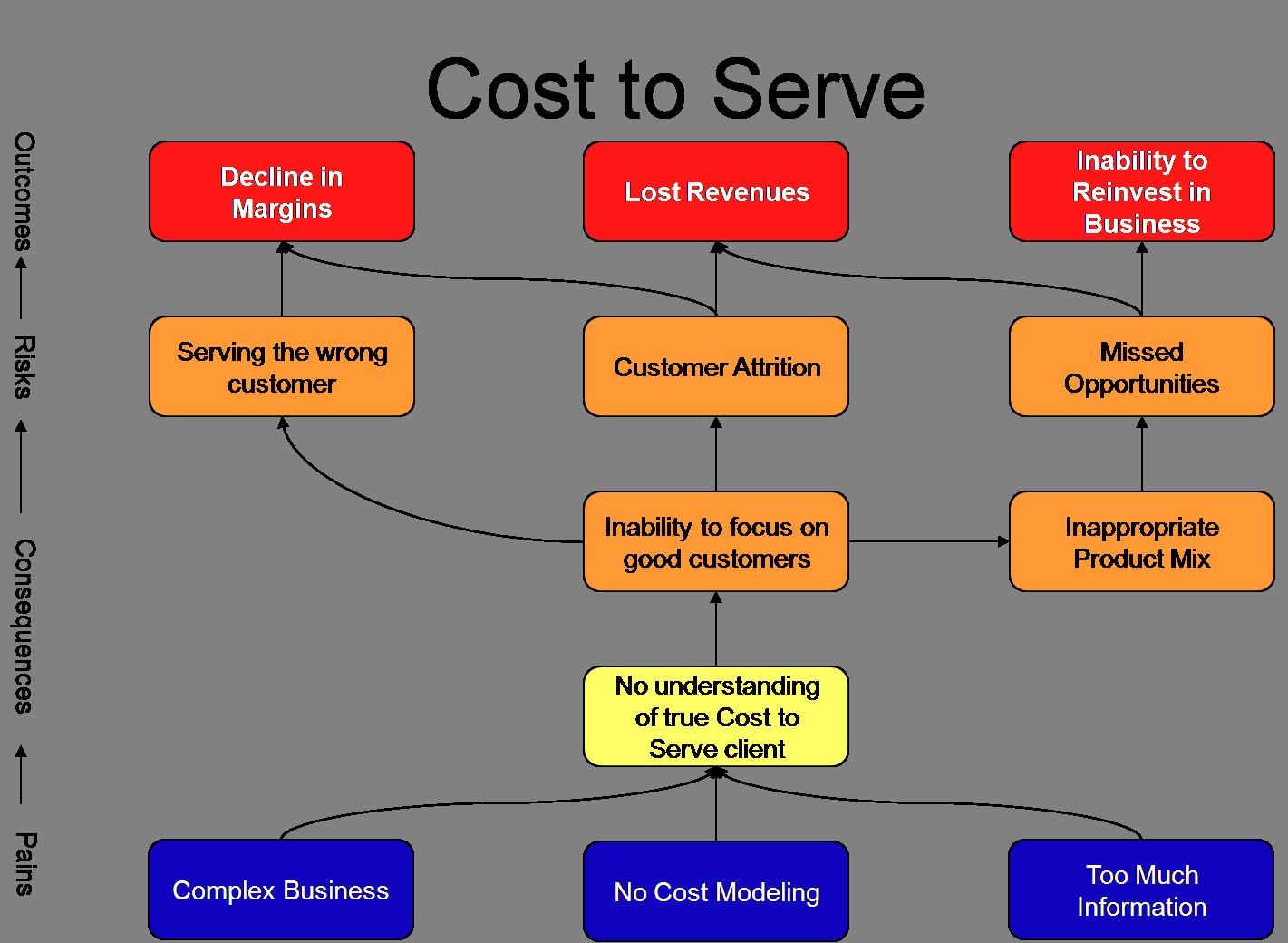 Pain Mapping   PureStone Partners LLC