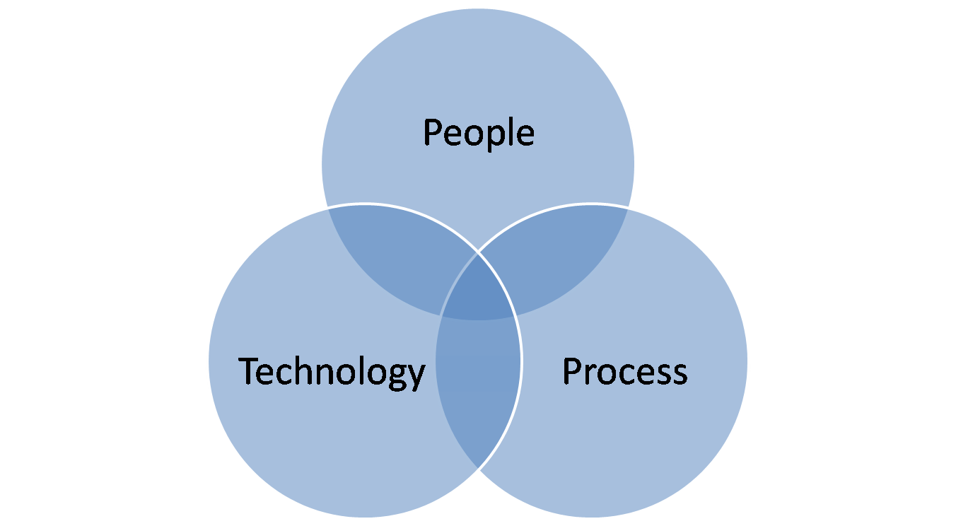 Leon's CRM Musings: The Interplay of People, Process and Technology
