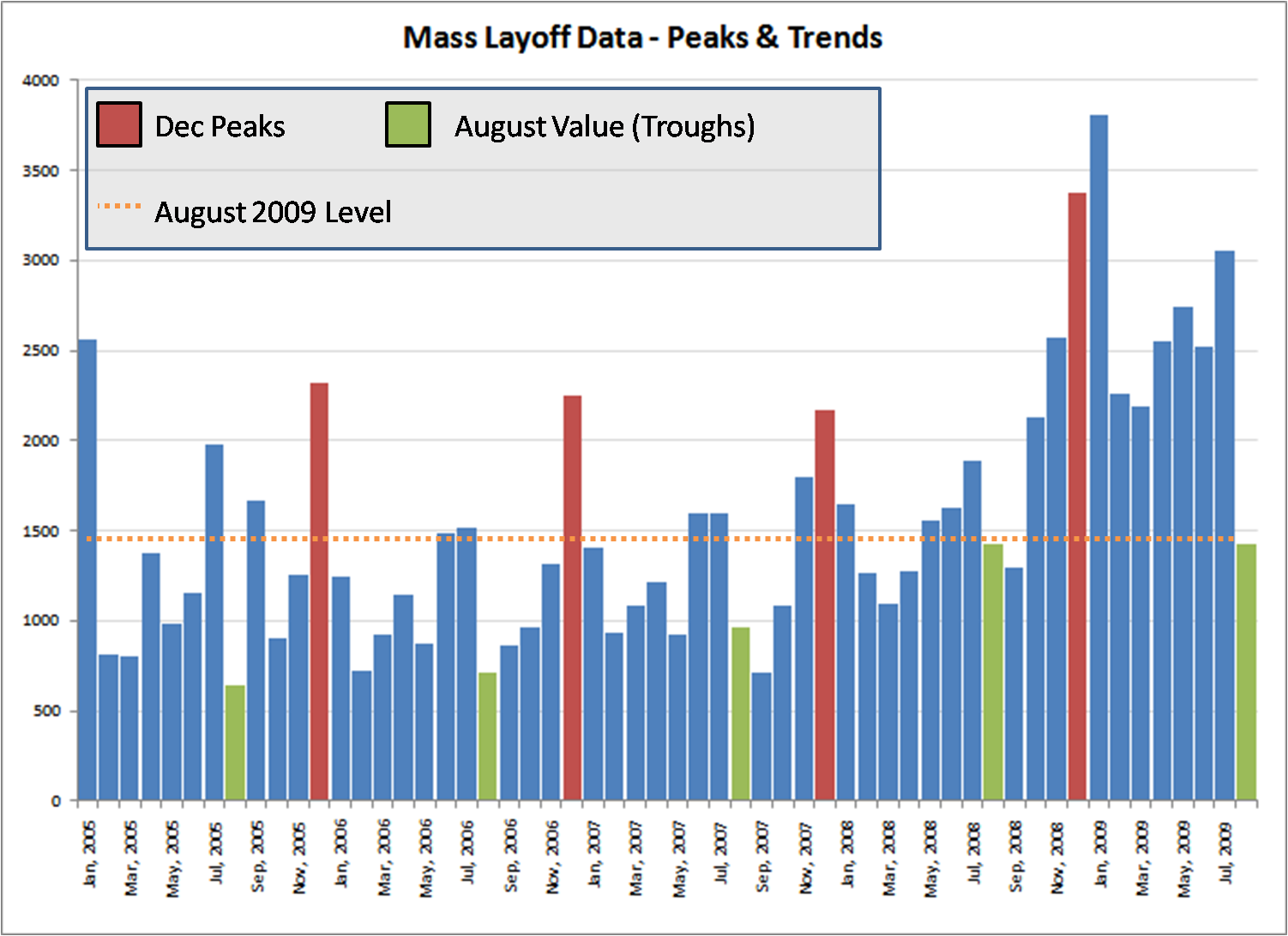 mass layoff event search results purestone partners llc aug 2009 mass layoff peaks