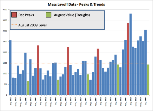 Aug 2009 Mass Layoff Peaks