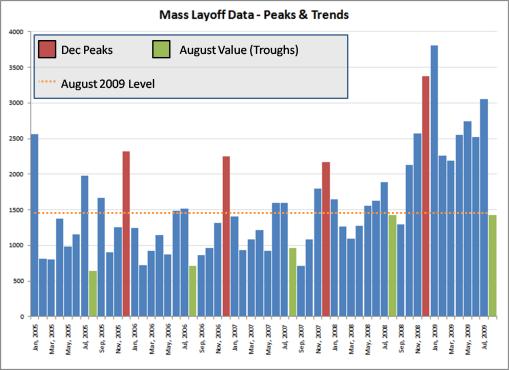 Aug 2009 Mass Layoff Peaks