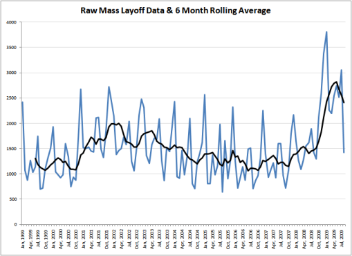 Aug 2009 Mass Layoff Raw Data1