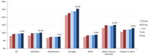 Aug 2009 Unemployment Data by gender and race