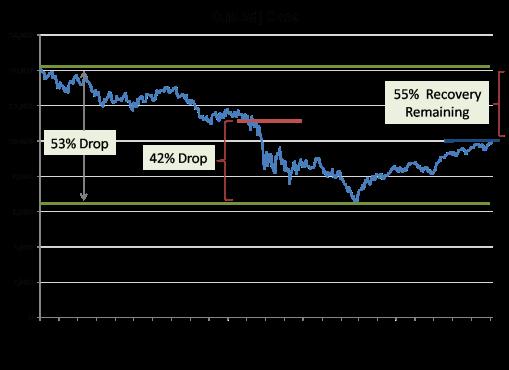 DJIA Recovery