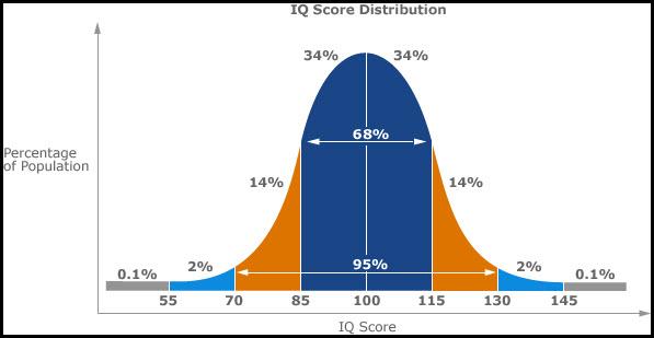 Bell Curve Standard Deviation