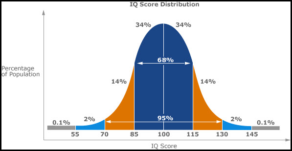 how to make a simple bell curve in excel